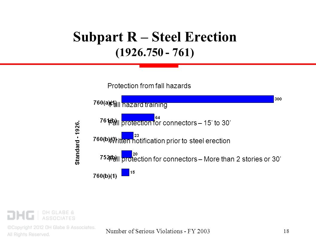 Number of Serious Violations - FY Subpart R – Steel Erection ( ) Protection from fall hazards Written notification prior to steel erection Fall protection for connectors – 15 to 30 Fall hazard training Fall protection for connectors – More than 2 stories or 30
