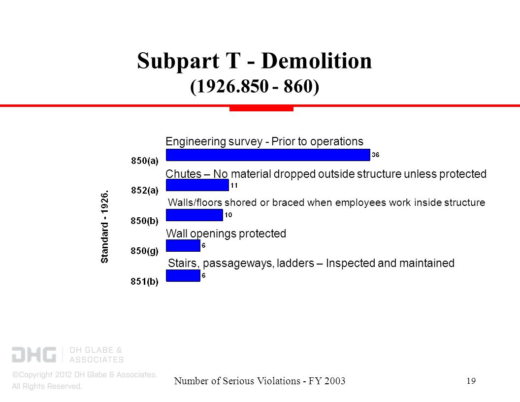 Number of Serious Violations - FY Subpart T - Demolition ( ) Engineering survey - Prior to operations Stairs, passageways, ladders – Inspected and maintained Walls/floors shored or braced when employees work inside structure Chutes – No material dropped outside structure unless protected Wall openings protected