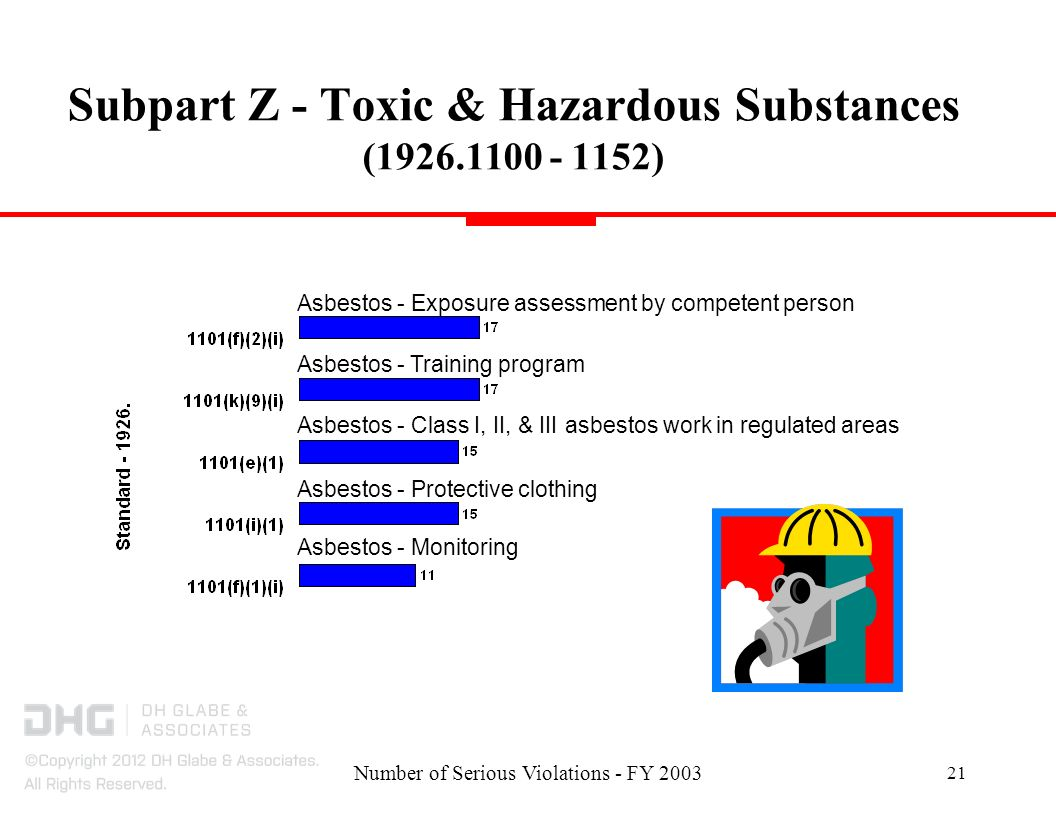 Number of Serious Violations - FY Subpart Z - Toxic & Hazardous Substances ( ) Asbestos - Exposure assessment by competent person Asbestos - Class I, II, & III asbestos work in regulated areas Asbestos - Protective clothing Asbestos - Training program Asbestos - Monitoring