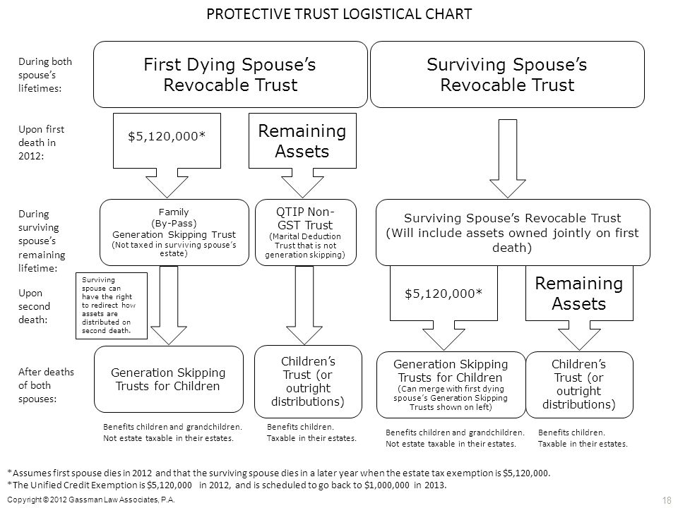 PROTECTIVE TRUST LOGISTICAL CHART First Dying Spouses Revocable Trust Surviving Spouses Revocable Trust $5,120,000* Remaining Assets Family (By-Pass)