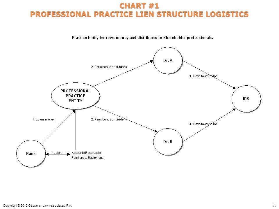 CHART #1 PROFESSIONAL PRACTICE LIEN STRUCTURE LOGISTICS Copyright © 2012 Gassman Law Associates, P.A. 35