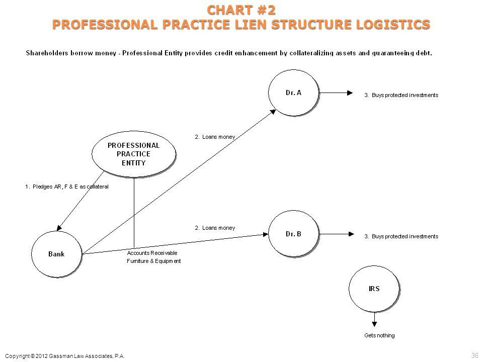 CHART #2 PROFESSIONAL PRACTICE LIEN STRUCTURE LOGISTICS Copyright © 2012 Gassman Law Associates, P.A. 36