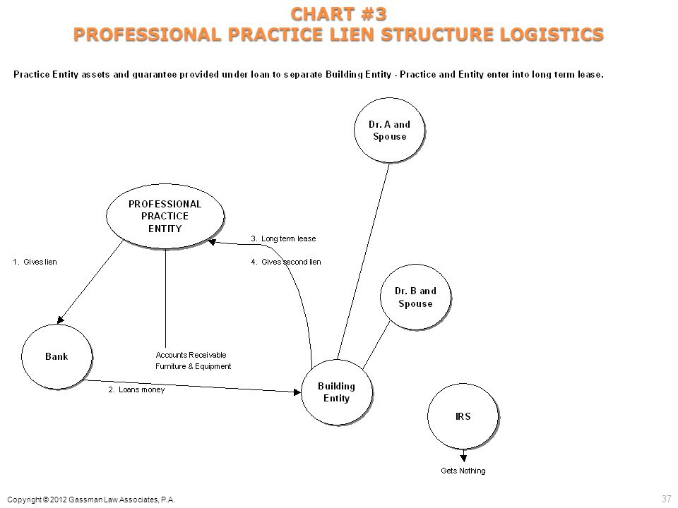 CHART #3 PROFESSIONAL PRACTICE LIEN STRUCTURE LOGISTICS Copyright © 2012 Gassman Law Associates, P.A. 37
