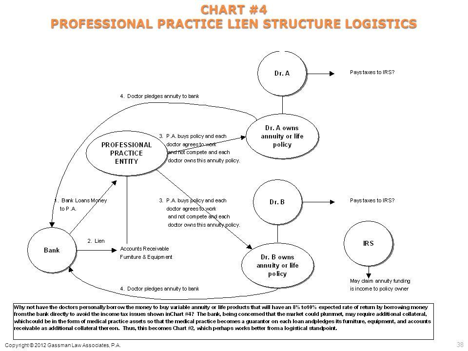 CHART #4 PROFESSIONAL PRACTICE LIEN STRUCTURE LOGISTICS Copyright © 2012 Gassman Law Associates, P.A. 38