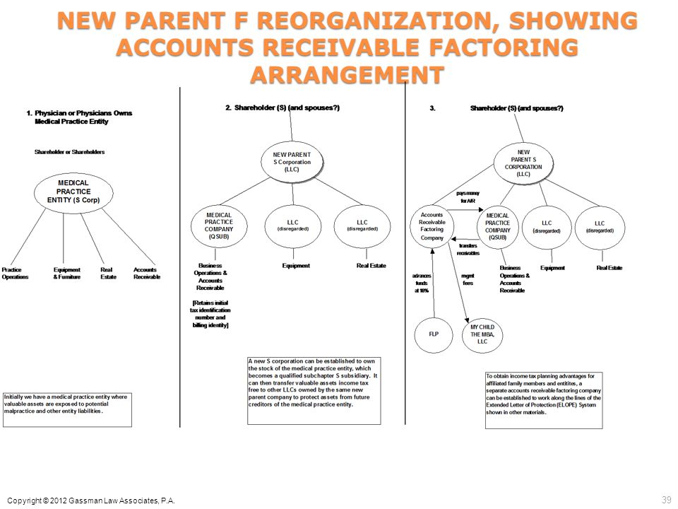 NEW PARENT F REORGANIZATION, SHOWING ACCOUNTS RECEIVABLE FACTORING ARRANGEMENT Copyright © 2012 Gassman Law Associates, P.A. 39