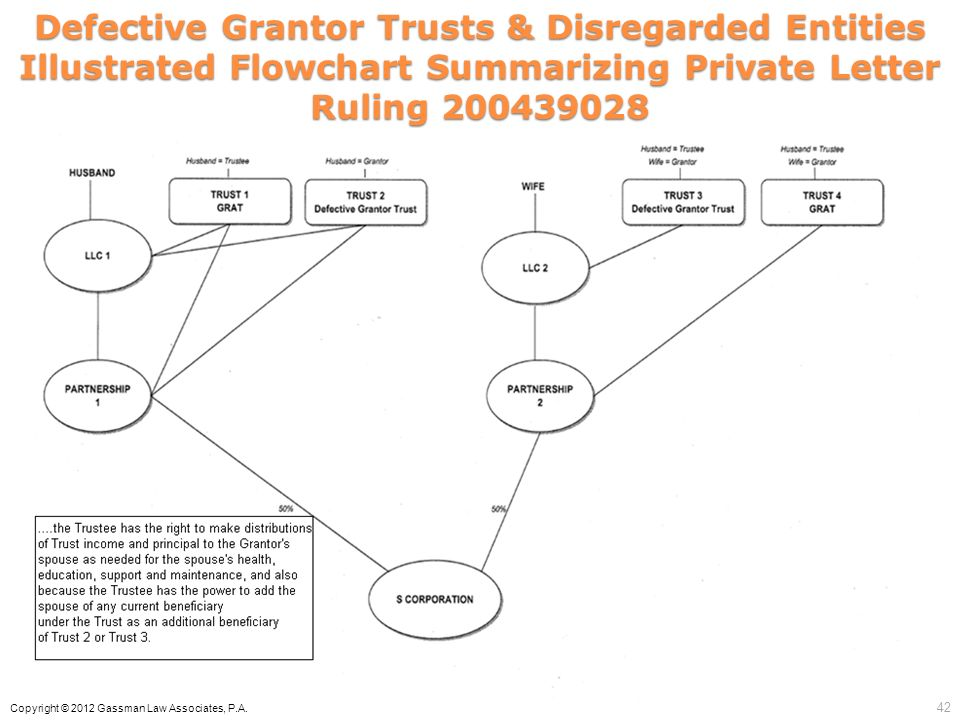 Defective Grantor Trusts & Disregarded Entities Illustrated Flowchart Summarizing Private Letter Ruling 200439028 Copyright © 2012 Gassman Law Associa