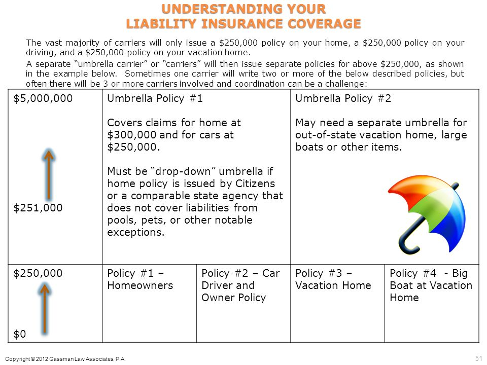$5,000,000 $251,000 Umbrella Policy #1 Covers claims for home at $300,000 and for cars at $250,000. Must be drop-down umbrella if home policy is issue