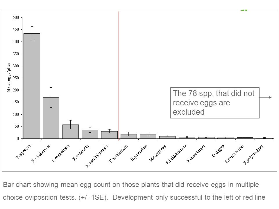 Bar chart showing mean egg count on those plants that did receive eggs in multiple choice oviposition tests. (+/- 1SE). Development only successful to