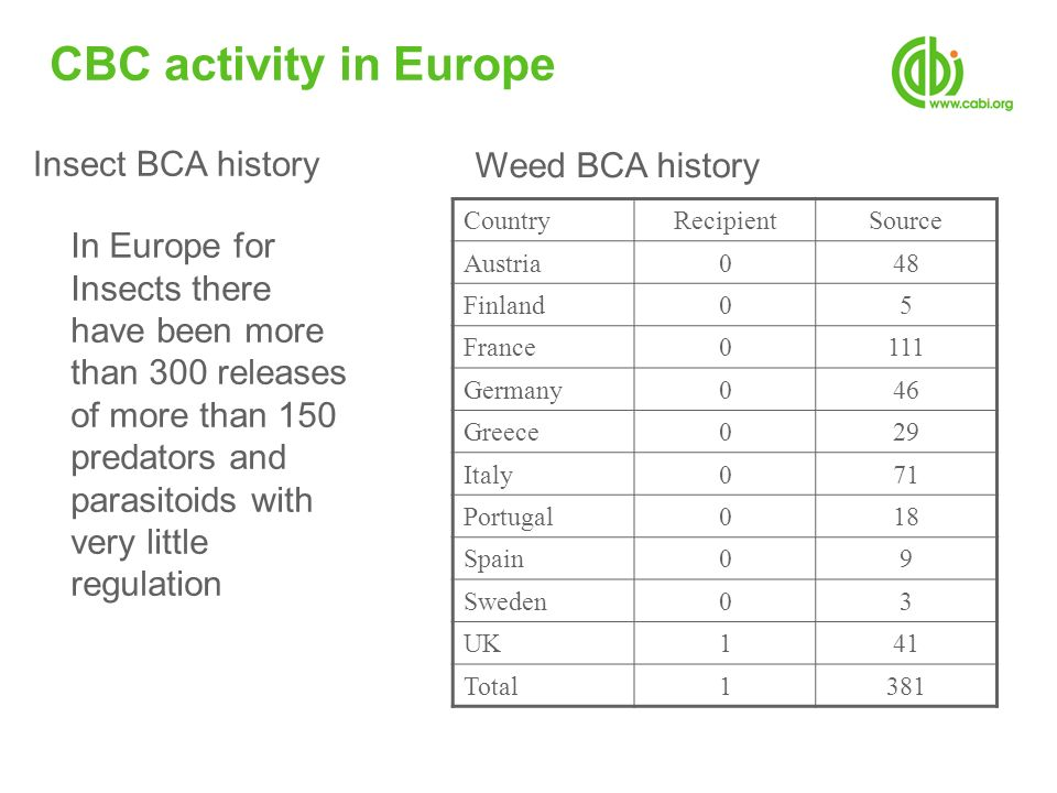 CBC activity in Europe CountryRecipientSource Austria048 Finland05 France0111 Germany046 Greece029 Italy071 Portugal018 Spain09 Sweden03 UK141 Total13