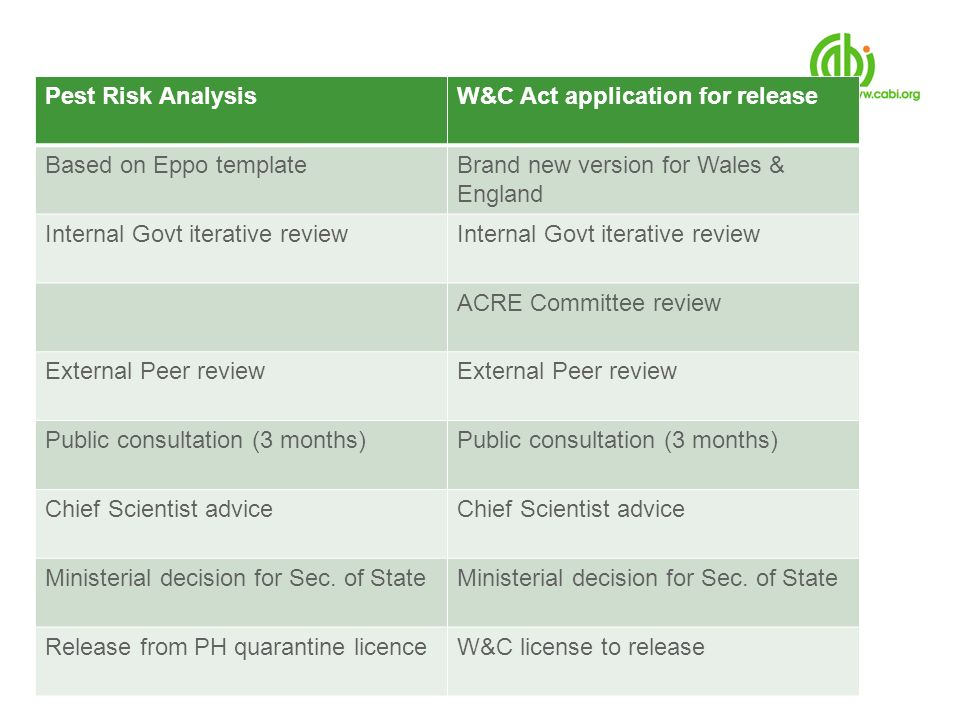 Pest Risk AnalysisW&C Act application for release Based on Eppo templateBrand new version for Wales & England Internal Govt iterative review ACRE Comm