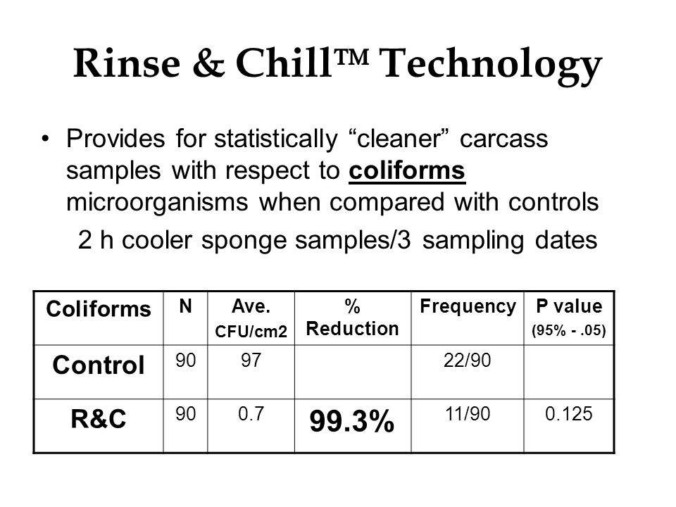 Rinse & Chill Technology Provides for statistically cleaner carcass samples with respect to coliforms microorganisms when compared with controls 2 h c