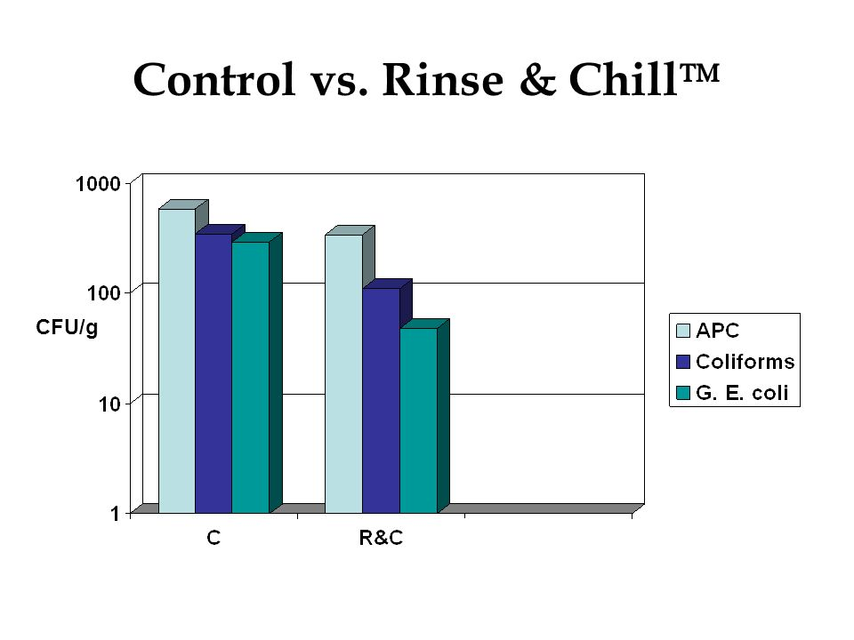 Rinse & Chill Technology On-going Protection Significant on-going protection in further processing of carcasses, such as in ground beef Inoculated with E.