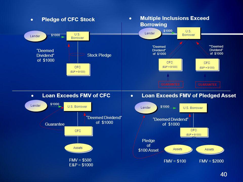 40 Pledge of CFC Stock Loan Exceeds FMV of CFC Stock Pledge U.S. Borrower Lender Deemed Dividend of $1000 U.S. Borrower CFC (E&P = $1000) CFC (E&P = $