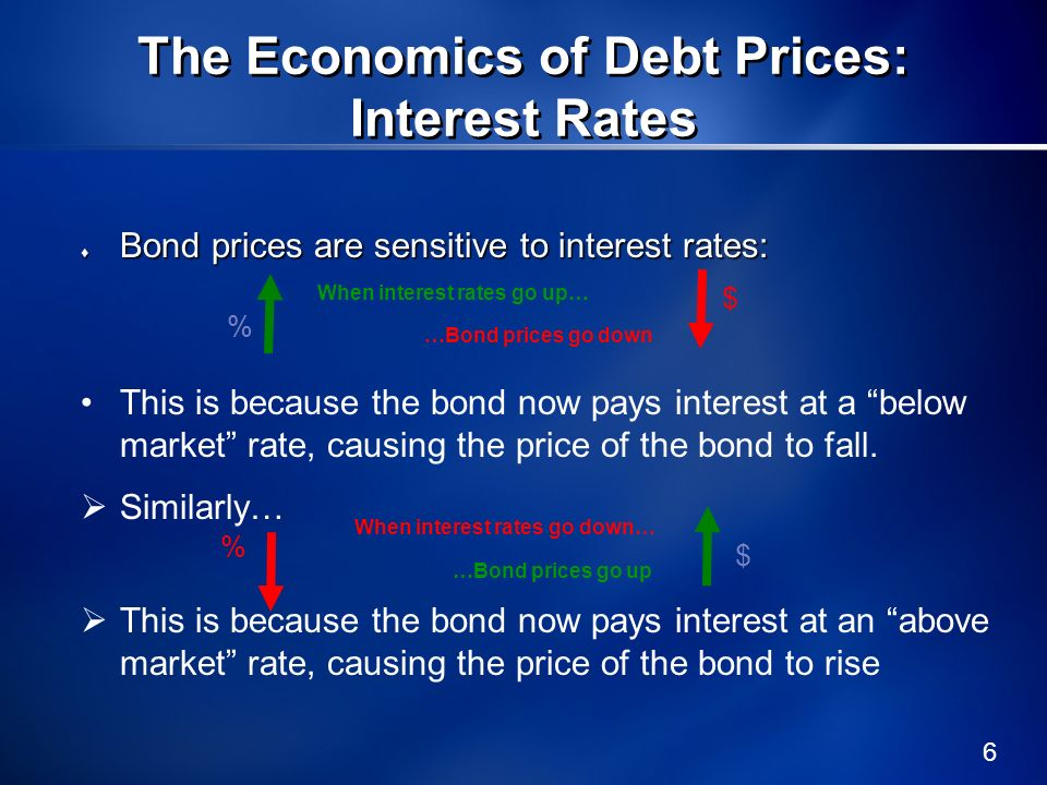 7 The Economics of Debt Prices: Financial Distress But suppose that the discount arises not from an increase in interest rates, but from a (severe) decline in credit quality.