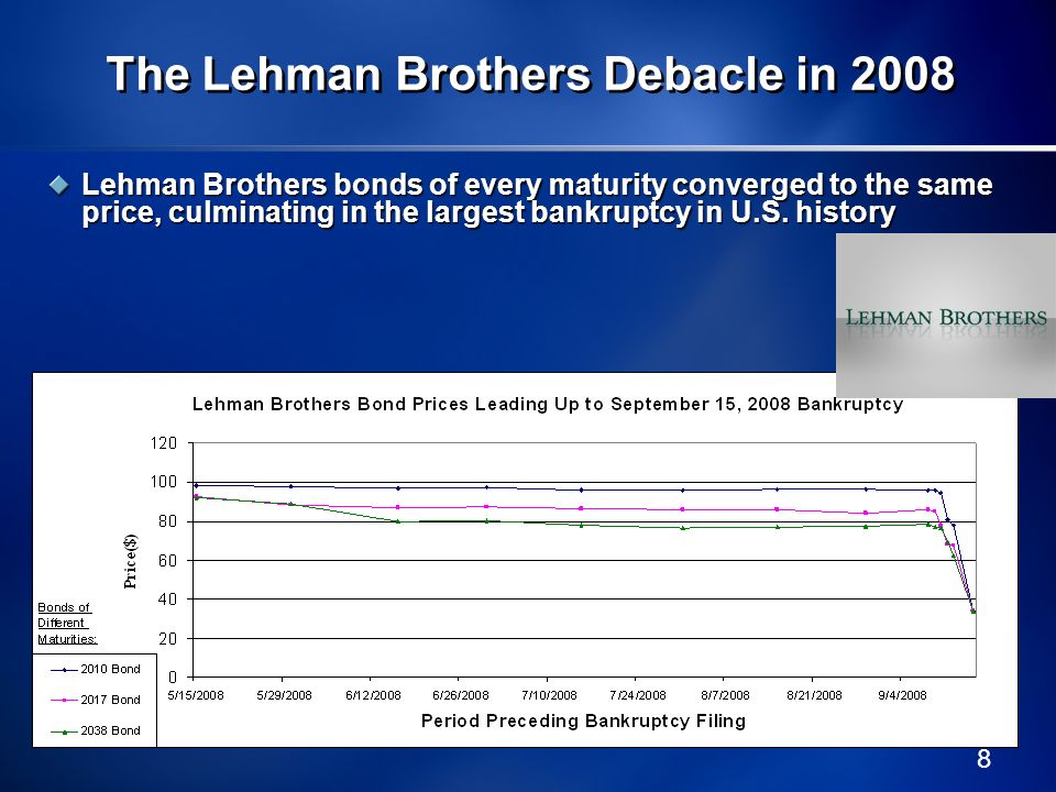 8 The Lehman Brothers Debacle in 2008 Lehman Brothers bonds of every maturity converged to the same price, culminating in the largest bankruptcy in U.