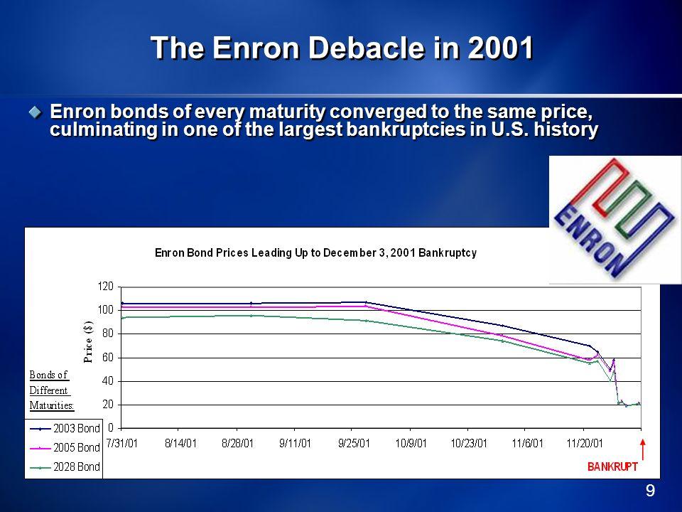 20 Law: Debt Modifications.