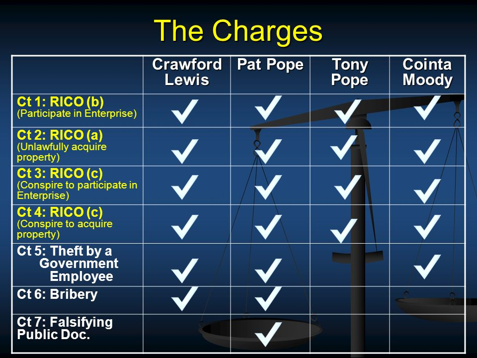 The Charges CrawfordLewis Pat Pope Tony Pope Cointa Moody Ct 1: RICO (b) (Participate in Enterprise) Ct 2: RICO (a) (Unlawfully acquire property) Ct 3: RICO (c) (Conspire to participate in Enterprise) Ct 4: RICO (c) (Conspire to acquire property) Ct 5: Theft by a Government Employee Ct 6: Bribery Ct 7: Falsifying Public Doc.