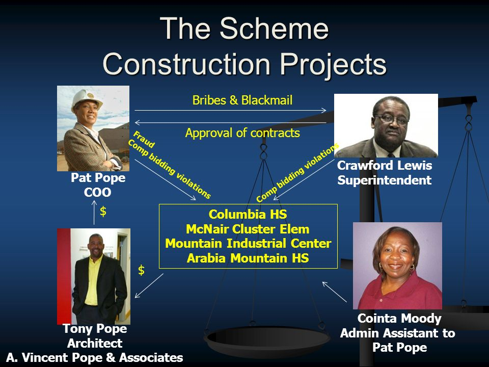 The Scheme Construction Projects Crawford Lewis Superintendent Cointa Moody Admin Assistant to Pat Pope COO $ $ Bribes & Blackmail Approval of contracts Columbia HS McNair Cluster Elem Mountain Industrial Center Arabia Mountain HS Fraud Comp bidding violations Tony Pope Architect A.