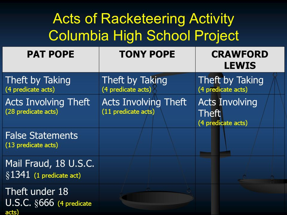 Acts of Racketeering Activity Columbia High School Project PAT POPETONY POPECRAWFORD LEWIS Theft by Taking (4 predicate acts) Theft by Taking (4 predicate acts) Theft by Taking (4 predicate acts) Acts Involving Theft (28 predicate acts) Acts Involving Theft (11 predicate acts) Acts Involving Theft (4 predicate acts) False Statements (13 predicate acts) Mail Fraud, 18 U.S.C.