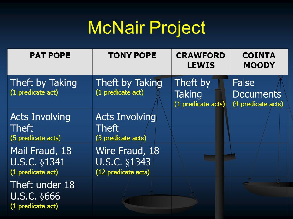 McNair Project PAT POPETONY POPECRAWFORD LEWIS COINTA MOODY Theft by Taking (1 predicate act) Theft by Taking (1 predicate act) Theft by Taking (1 pre