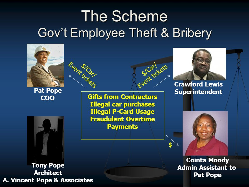 The Scheme Govt Employee Theft & Bribery Crawford Lewis Superintendent Cointa Moody Admin Assistant to Pat Pope COO $/Car/ Event tickets Gifts from Contractors Illegal car purchases Illegal P-Card Usage Fraudulent Overtime Payments $ $/Car/ Event tickets Tony Pope Architect A.
