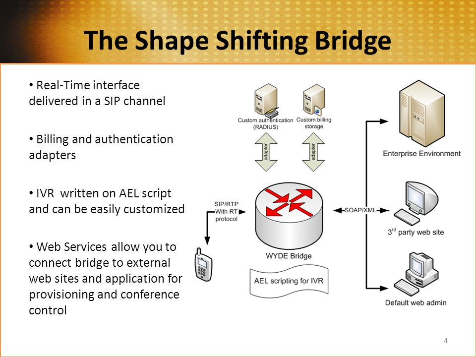 Real-Time interface delivered in a SIP channel Billing and authentication adapters IVR written on AEL script and can be easily customized Web Services allow you to connect bridge to external web sites and application for provisioning and conference control 4 The Shape Shifting Bridge