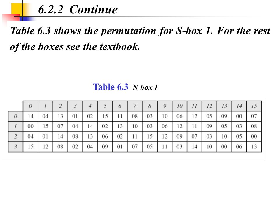 Table 6.3 shows the permutation for S-box 1. For the rest of the boxes see the textbook. 6.2.2 Continue Table 6.3 S-box 1