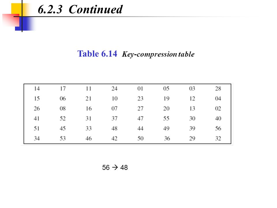 6.2.3 Continued Table 6.14 Key-compression table 56 48