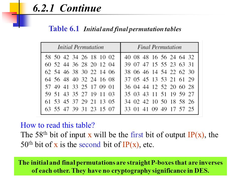 Example 6.1 6.2.1 Continued Find the output of the initial permutation box when the input is given in hexadecimal as: Only bit 25 and bit 64 are 1s; the other bits are 0s.
