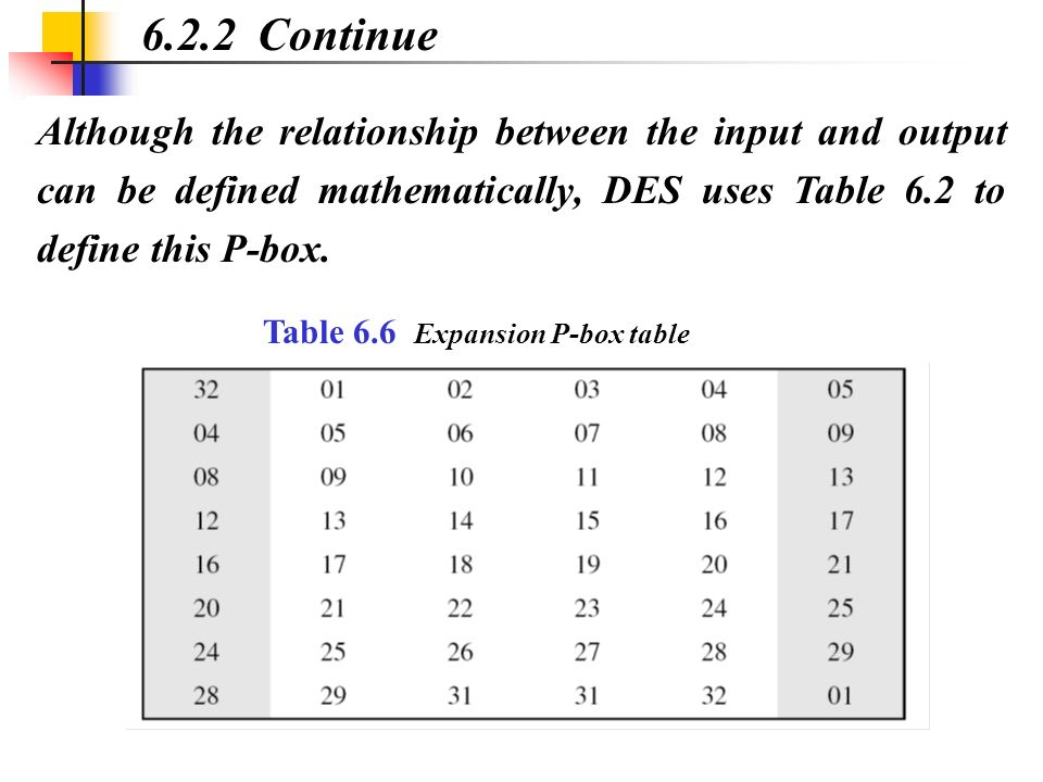 Although the relationship between the input and output can be defined mathematically, DES uses Table 6.2 to define this P-box. 6.2.2 Continue Table 6.