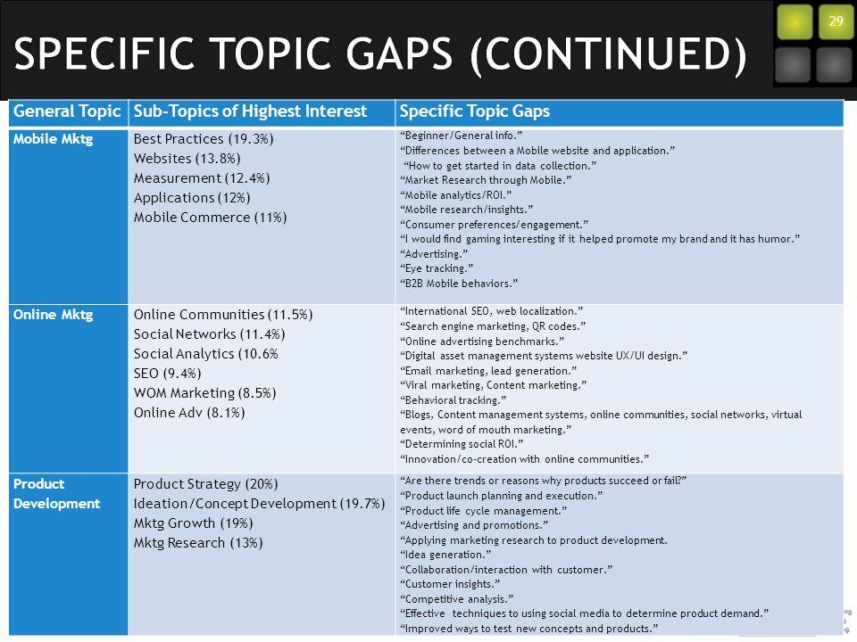 29 General TopicSub-Topics of Highest InterestSpecific Topic Gaps Mobile Mktg Best Practices (19.3%) Websites (13.8%) Measurement (12.4%) Applications (12%) Mobile Commerce (11%) Beginner/General info.