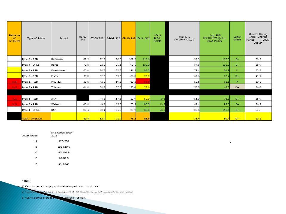 Status as of 6/30/09 Type of SchoolSchool 06-07 SAI 07-08 SAI08-09 SAI09-10 SAI10-11 SAI 10-11 Grad.