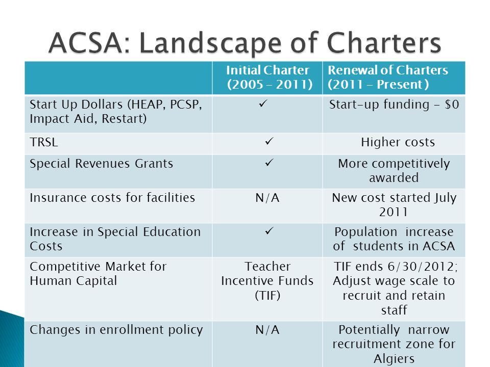 Initial Charter (2005 – 2011) Renewal of Charters (2011 – Present ) Start Up Dollars (HEAP, PCSP, Impact Aid, Restart) Start-up funding - $0 TRSL Higher costs Special Revenues Grants More competitively awarded Insurance costs for facilitiesN/ANew cost started July 2011 Increase in Special Education Costs Population increase of students in ACSA Competitive Market for Human Capital Teacher Incentive Funds (TIF) TIF ends 6/30/2012; Adjust wage scale to recruit and retain staff Changes in enrollment policyN/APotentially narrow recruitment zone for Algiers