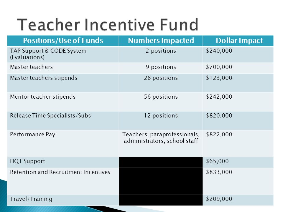 Central Office TAP Staff $195K Positions/Use of FundsNumbers Impacted Dollar Impact TAP Support & CODE System (Evaluations) 2 positions$240,000 Master teachers9 positions$700,000 Master teachers stipends28 positions$123,000 Mentor teacher stipends56 positions$242,000 Release Time Specialists/Subs12 positions$820,000 Performance PayTeachers, paraprofessionals, administrators, school staff $822,000 HQT Support$65,000 Retention and Recruitment IncentivesAssociation wide$833,000 Travel/TrainingAssociation wide$209,000