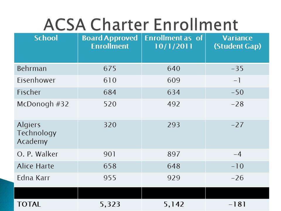 SchoolBoard Approved Enrollment Enrollment as of 10/1/2011 Variance (Student Gap) Behrman675640-35 Eisenhower610609-1 Fischer684634-50 McDonogh #32520492-28 Algiers Technology Academy 320293-27 O.