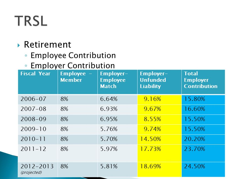 Retirement Employee Contribution Employer Contribution Fiscal YearEmployee - Member Employer- Employee Match Employer- Unfunded Liability Total Employer Contribution 2006-078%6.64% 9.16%15.80% 2007-088%6.93% 9.67%16.60% 2008-098%6.95% 8.55%15.50% 2009-108%5.76% 9.74%15.50% 2010-118%5.70%14.50%20.20% 2011-128%5.97%17.73%23.70% 2012-2013 (projected) 8%5.81%18.69%24.50%