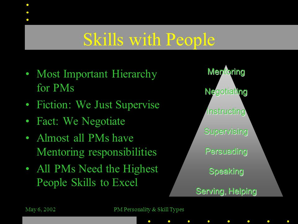 May 6, 2002PM Personality & Skill Types Skills with People Most Important Hierarchy for PMs Fiction: We Just Supervise Fact: We Negotiate Almost all P