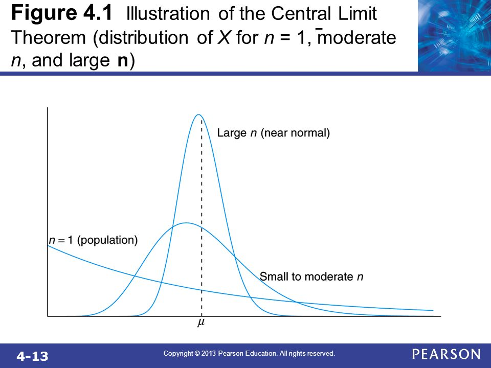 4-13 Copyright © 2013 Pearson Education. All rights reserved. Figure 4.1 Illustration of the Central Limit Theorem (distribution of X for n = 1, moder