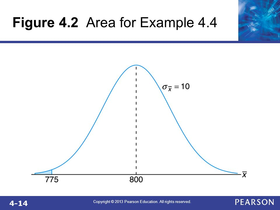 4-14 Copyright © 2013 Pearson Education. All rights reserved. Figure 4.2 Area for Example 4.4