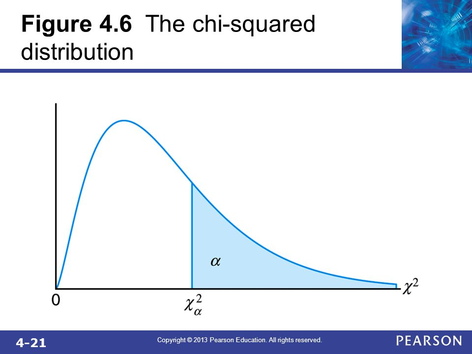 4-21 Copyright © 2013 Pearson Education. All rights reserved. Figure 4.6 The chi-squared distribution