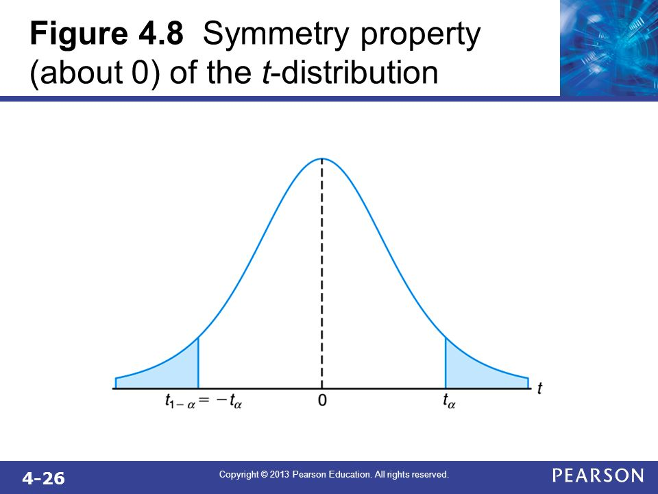 4-26 Copyright © 2013 Pearson Education. All rights reserved. Figure 4.8 Symmetry property (about 0) of the t-distribution