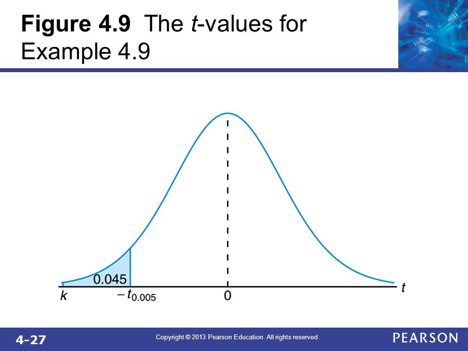 4-27 Copyright © 2013 Pearson Education. All rights reserved. Figure 4.9 The t-values for Example 4.9