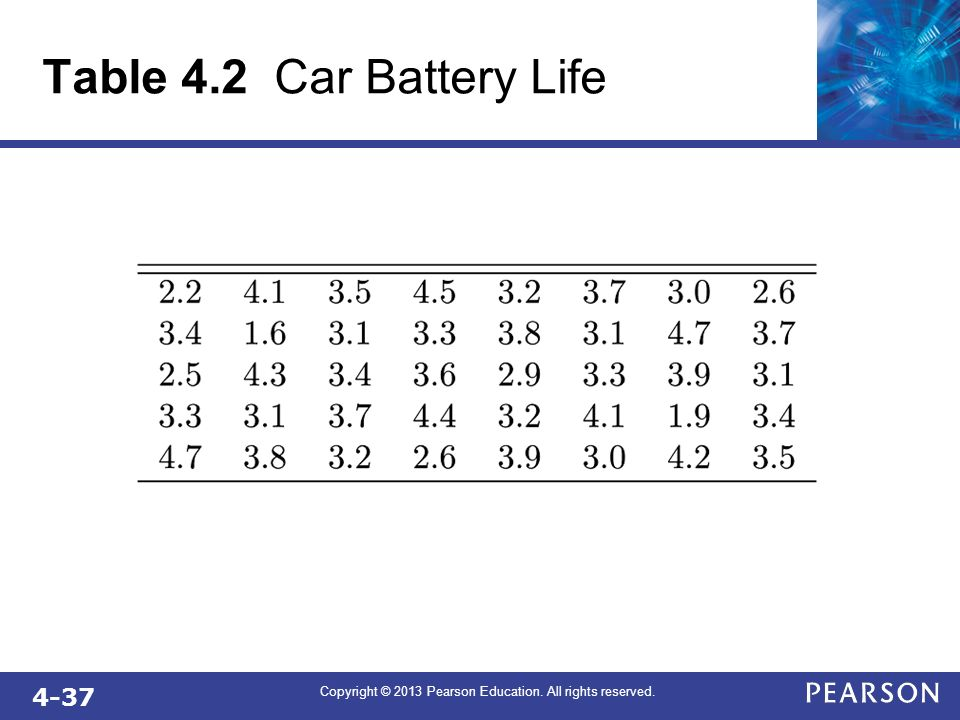 4-37 Copyright © 2013 Pearson Education. All rights reserved. Table 4.2 Car Battery Life