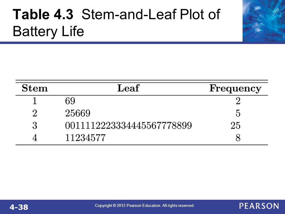 4-38 Copyright © 2013 Pearson Education. All rights reserved. Table 4.3 Stem-and-Leaf Plot of Battery Life