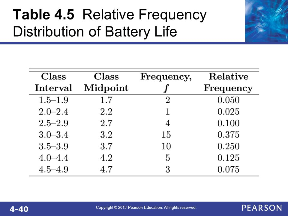 4-40 Copyright © 2013 Pearson Education. All rights reserved. Table 4.5 Relative Frequency Distribution of Battery Life