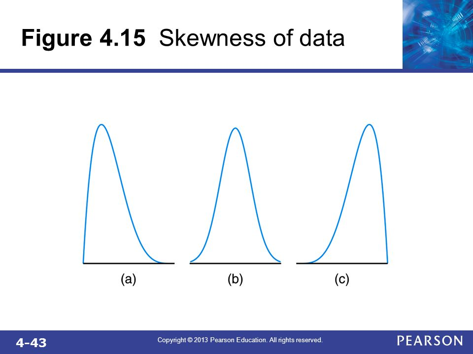 4-43 Copyright © 2013 Pearson Education. All rights reserved. Figure 4.15 Skewness of data