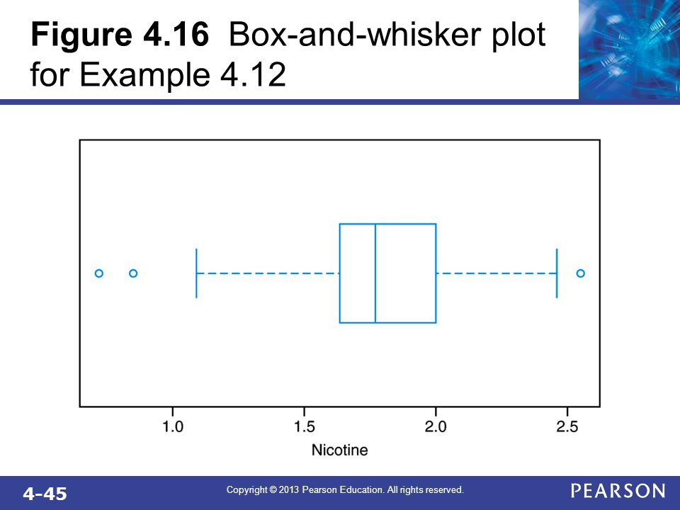 4-45 Copyright © 2013 Pearson Education. All rights reserved. Figure 4.16 Box-and-whisker plot for Example 4.12