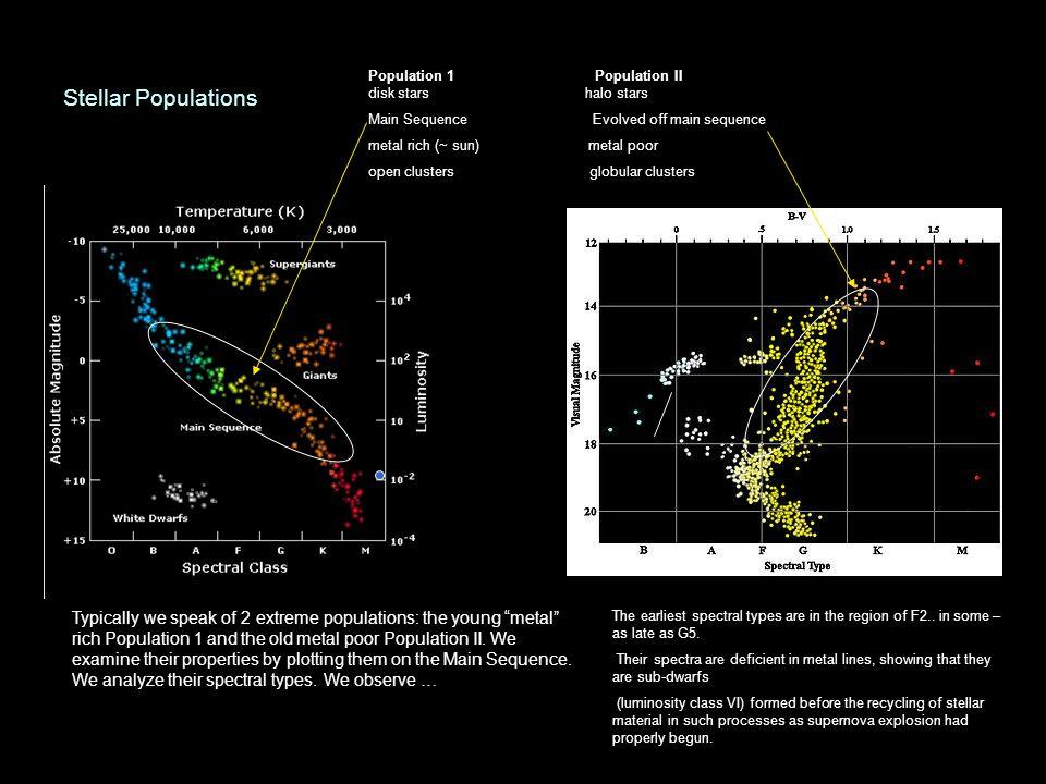 Stellar Populations Typically we speak of 2 extreme populations: the young metal rich Population 1 and the old metal poor Population II. We examine th