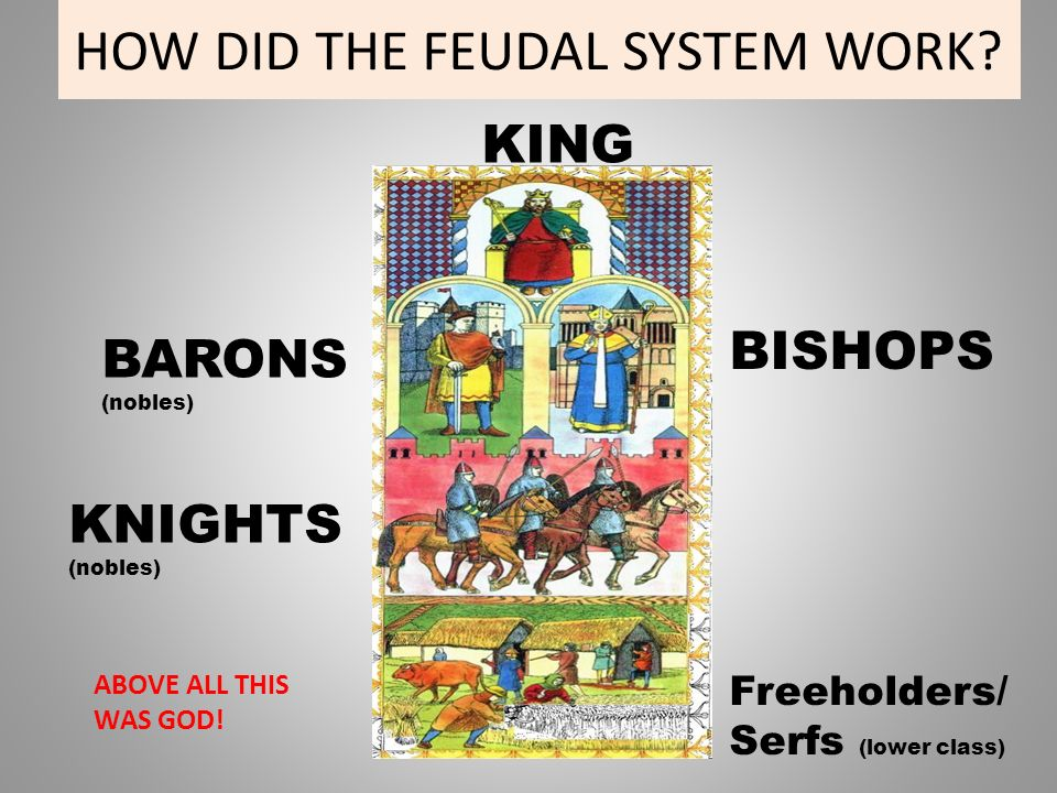 HOW DID THE FEUDAL SYSTEM WORK? KING BARONS (nobles) BISHOPS KNIGHTS (nobles) Freeholders/ Serfs (lower class) ABOVE ALL THIS WAS GOD!
