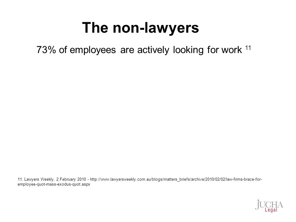 73% of employees are actively looking for work 11 11.